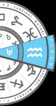 Aquarius Weekly Horoscope - This Week Aquarius Astrology ...